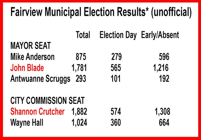 Unofficial results of the Fairview Municipal Election November 2018.