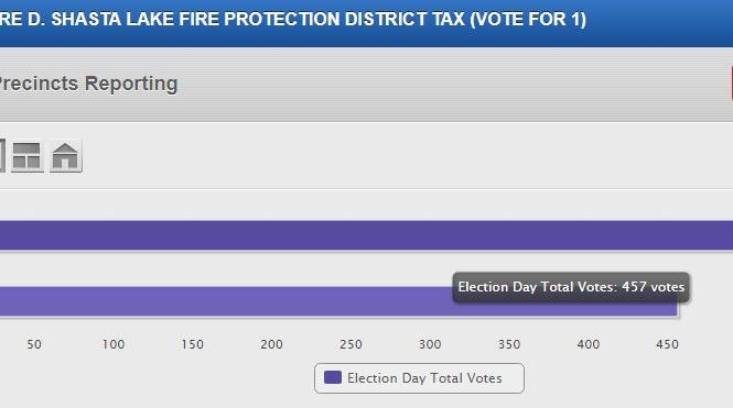 Results thus far for Measure D: Shasta Lake fire tax