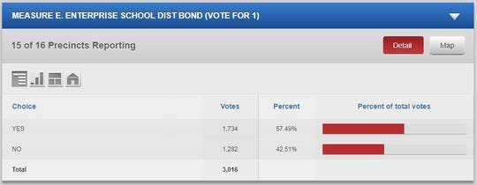 Early results for Measure E: Enterprise School District bond measure