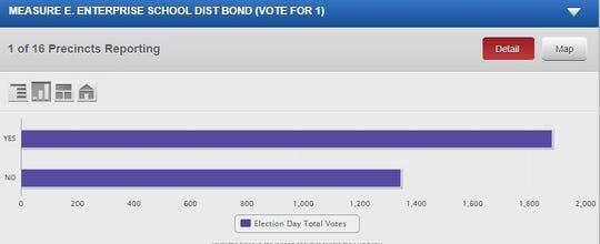 Results thus far for Measure E: Enterprise School District bond measure