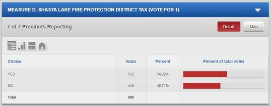 Early results for Measure D: Shasta Lake fire tax