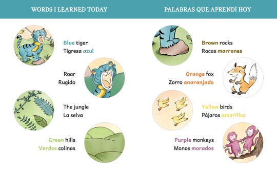 """The glossary of terms in """"Malty the Blue Tiger"""" by Kelsey Kloss, which shows similar words in bold to help children with easy comparisons."""