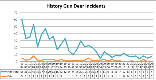 Deer season shooting accidents have declined steadily the past 50 years thanks to blaze-orange clothes, mandatory hunter education programs and changes in hunting practices.