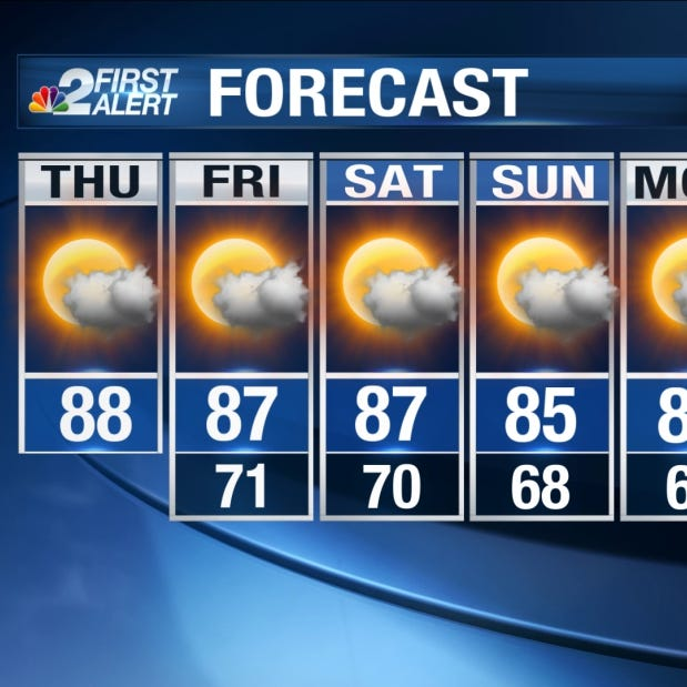 Forecast: Record heat possible in SWFL Thursday