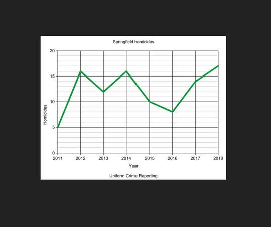 A graph shows the number of homicides in Springfield, based on the UCR definition.