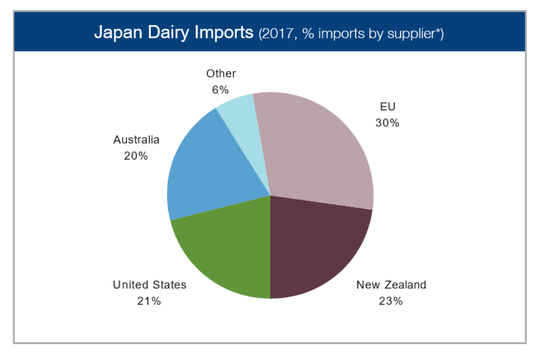 The United States has roughly one-fifth of Japan's dairy import pie.