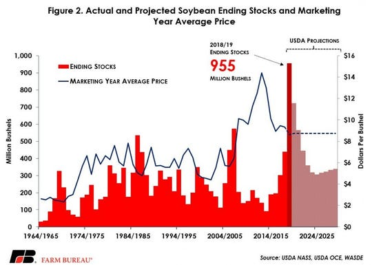 Soybean prices are expected to remain flat over the next decade, averaging $9.50 per bushel.