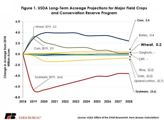 Long-term acreage projections for wheat, corn and soybeans and conservation reserve program.