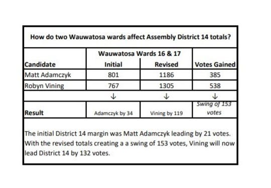 According to preliminary results, after Milwaukee County reported new voting totals Thursday, Robyn Vining, a Democrat, narrowly defeated Matt Adamczyk.