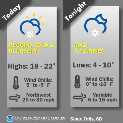 Sioux Falls weather: Record cold, wind predicted Friday