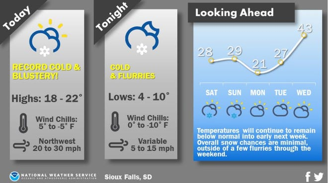 Temperatures are supposed to remain in the 20s until Wednesday.
