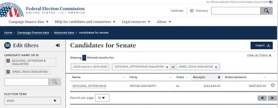 Former Attorney General Jeff Sessions appears listed as a 2020 Senate candidate on the Federal Election Commission's website, while Democratic Sen. Doug Jones who was elected to replace Sessions does not.