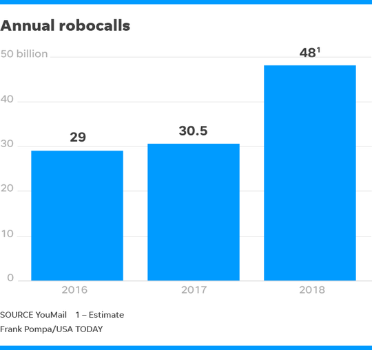 Graphic showing the number of robocalls made in 2016, 2017 and an estimate for 2018.