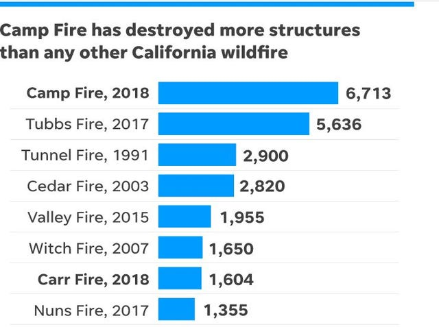 Woosley Fire, Camp Fire, Hill Fire: California wildfires ravage state