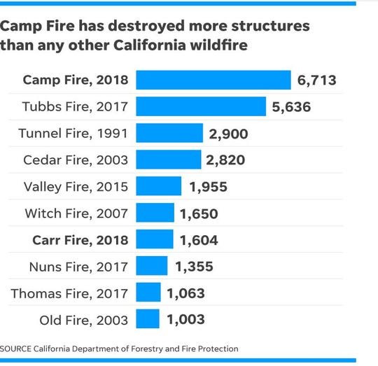 The wildfires in California have devastated the landscape, forcing over 160,000 people from their homes