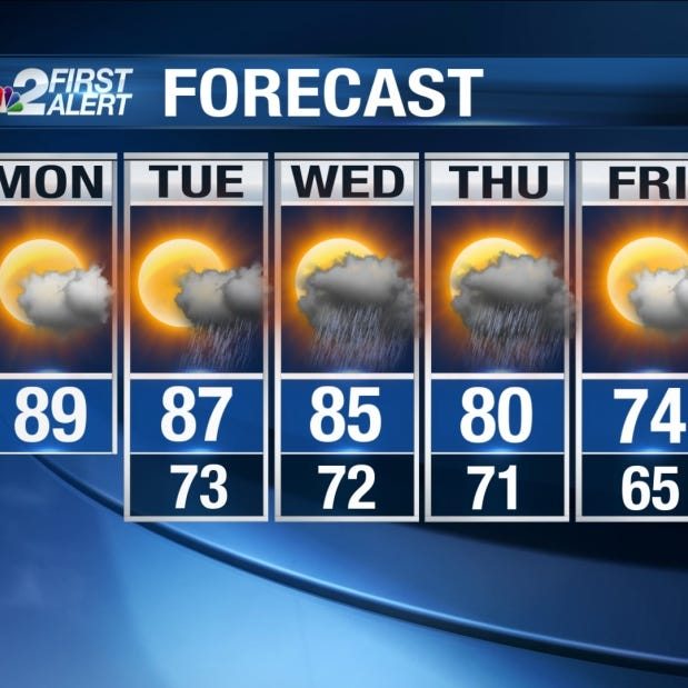 Cold front expected later this week
