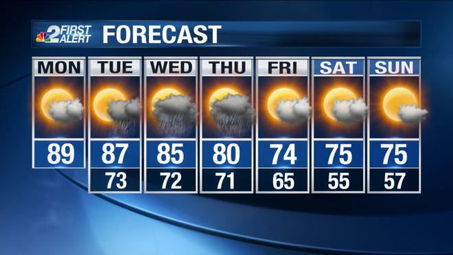 Your 7-day forecast for SWFL