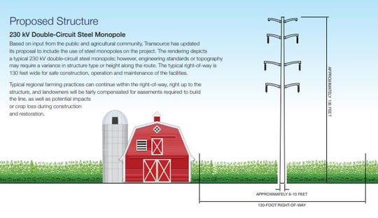 Monopoles about 13-stories tall -- twice the height of a farm silo --  would carry high voltage transmission lines through Franklin and York counties, according to a proposal by Transource Energy.