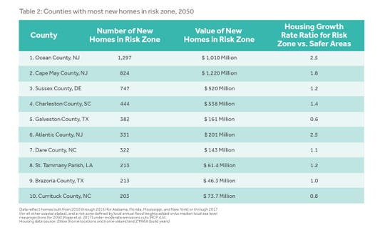 This table shows Delaware's Sussex County at the No. 3 spot for the most new homes at risk of flooding from sea level rise by 2050, about when most mortgages on newly purchased homes will be paid off.