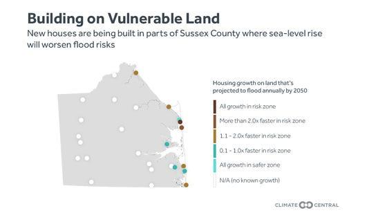 Building on vulnerable land