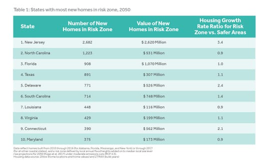 This table shows Delaware at No. 5 in the nation for the number of homes at risk from future sea level rise within the next 30 years.