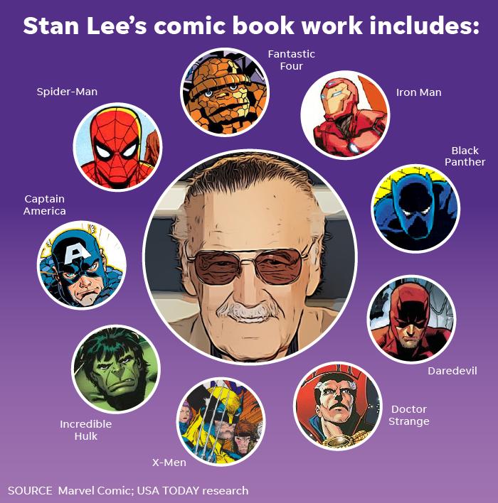 More Remembering Marvel Comics Legend Stan Lee