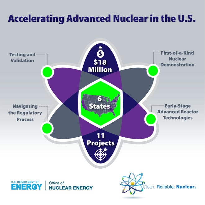 The U.S Department of Energy is funding nuclear research in several fields. A Knoxville company is one of the recipients.