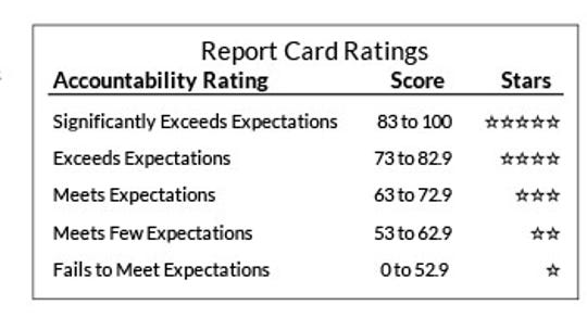Report card ratings range from five stars, denoting schools and districts that significantly exceed expectations, to one star for those that fail to meet expectations. Scores are calculated in four priority areas: student achievement, school growth, closing gaps between student groups and measures of postsecondary readiness, which includes graduation and attendance rates, third-grade English language arts achievement, and eighth-grade mathematics achievement.