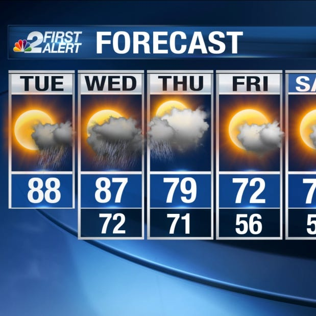 Forecast: Hot and humid, increasing rain chances