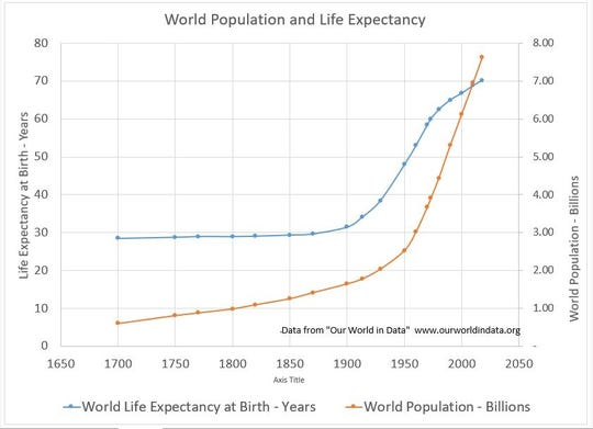 World Population and Life Expectancy