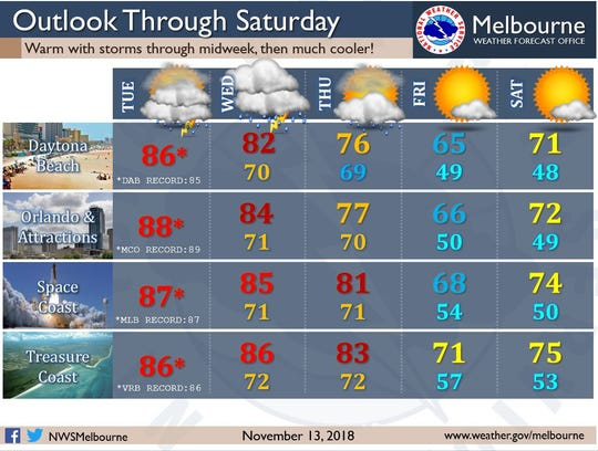 Treasure Coast residents can expect cooler temperatures heading into the weekend meteorologists are saying.