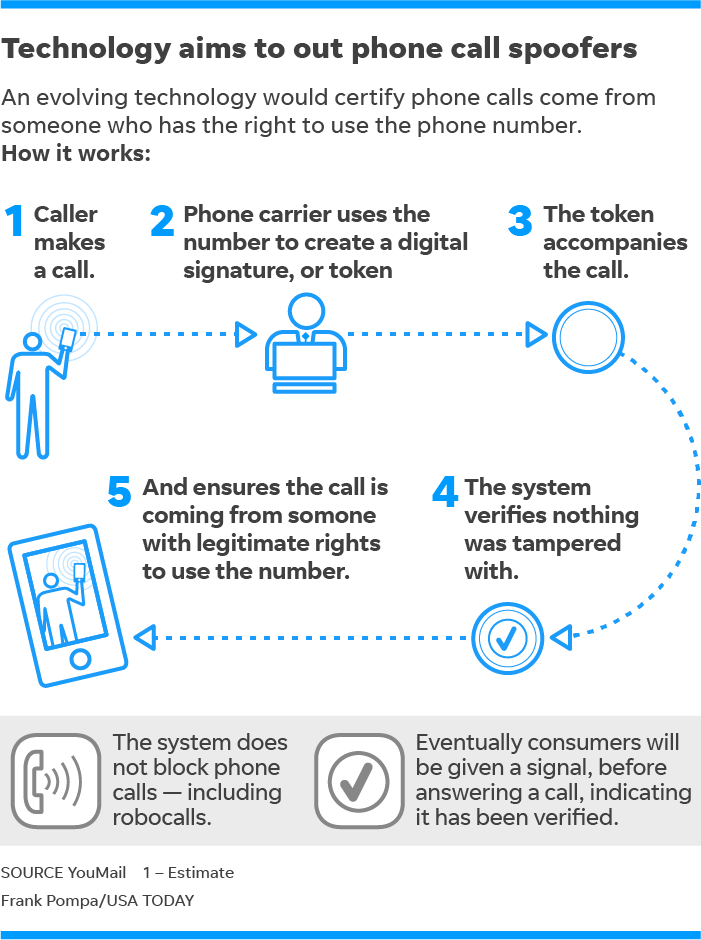 Robocalls: New verification system aimed at bringing