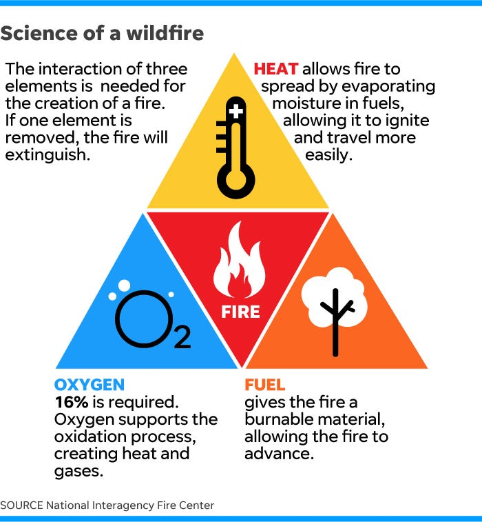 California fires: How do wildfires start? Are they getting