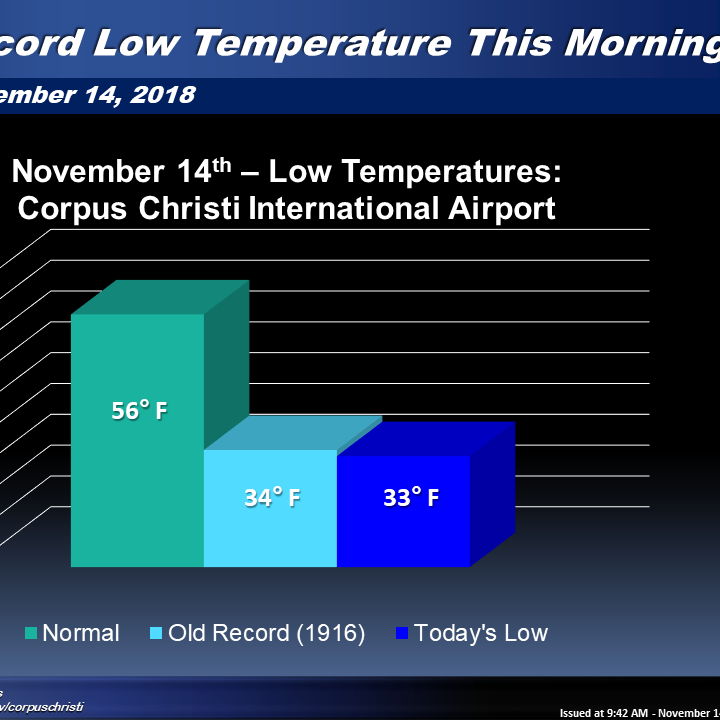 Corpus Christi, Victoria break low temperature records that stood more than 100 years