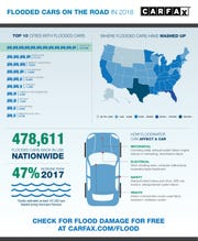 Stats of flooded cars on the road in 2018
