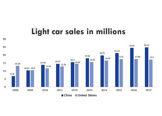 Chinese consumers overtook Americans on car sales in 2010, making China the biggest single market in the world. Source: Statista