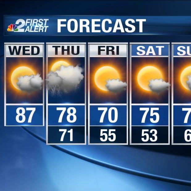 Near-record heat today, change coming tomorrow