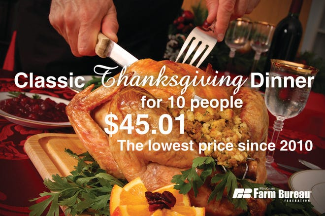 Lower turkey prices mean a more affordable Thanksgiving dinner this year according to Wisconsin Farm Bureau's annual Marketbasket survey.