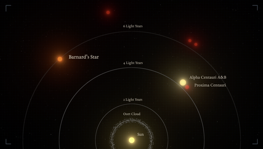 The distances to the nearest stars from the sun. Barnard's star is the second closest star system, and the nearest single star to us.