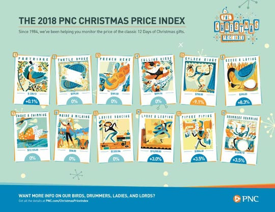 PNC CHRISTMAS PRICE INDEX