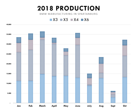A plant upgrade and retooling for new models in Spartanburg held back BMW production for part of 2018, but the plant is on track to roughly match its 2017 production total of 371,000 units. Source: BMW Manufacturing weekly production reports