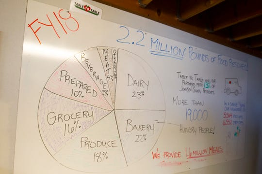 A dry erase board shows statistics from the 2018 fiscal year on Thursday, Nov. 15, 2018, at the Table to Table offices in Iowa City. The board says over 2.2 million pounds of food was rescued in the time period.