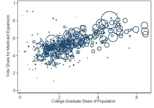 Each circle represents a locality in Maine, sized to reflect the total number of votes cast plotted against the share of the population with a bachelor's degree.
