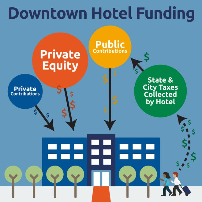 How the downtown hotel will be funded.