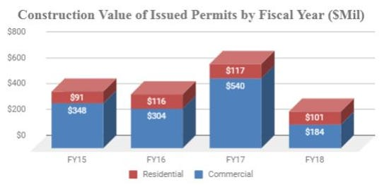 The city of Asheville said Friday the total values of construction projects for which building permits were issued by city government was $284.7 million, the lowest recorded level in five years.