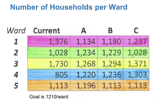 This chart shows the number of people in each Blue Ash City Council ward currently and under three redistricting proposals.