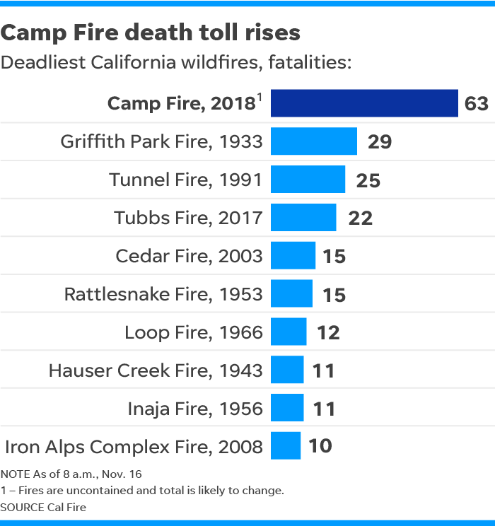 California fires: Cooler, calmer weather but death toll