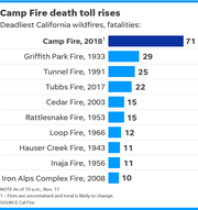 Updated bar chart compares to top 10 deadliest California wildfires by fatalities.