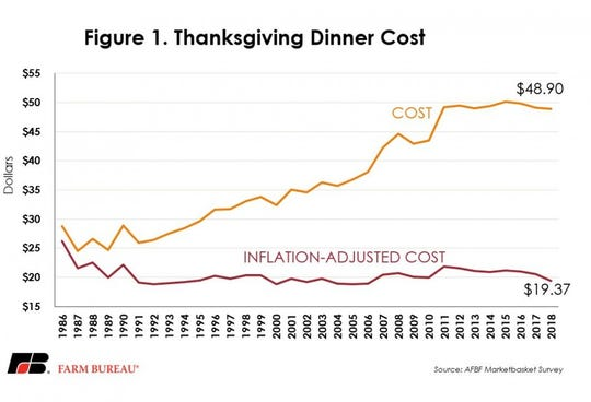 The American Farm Bureau Federation's 33rd annual price survey indicates the cost of the classic Thanksgiving dinner fell this year.