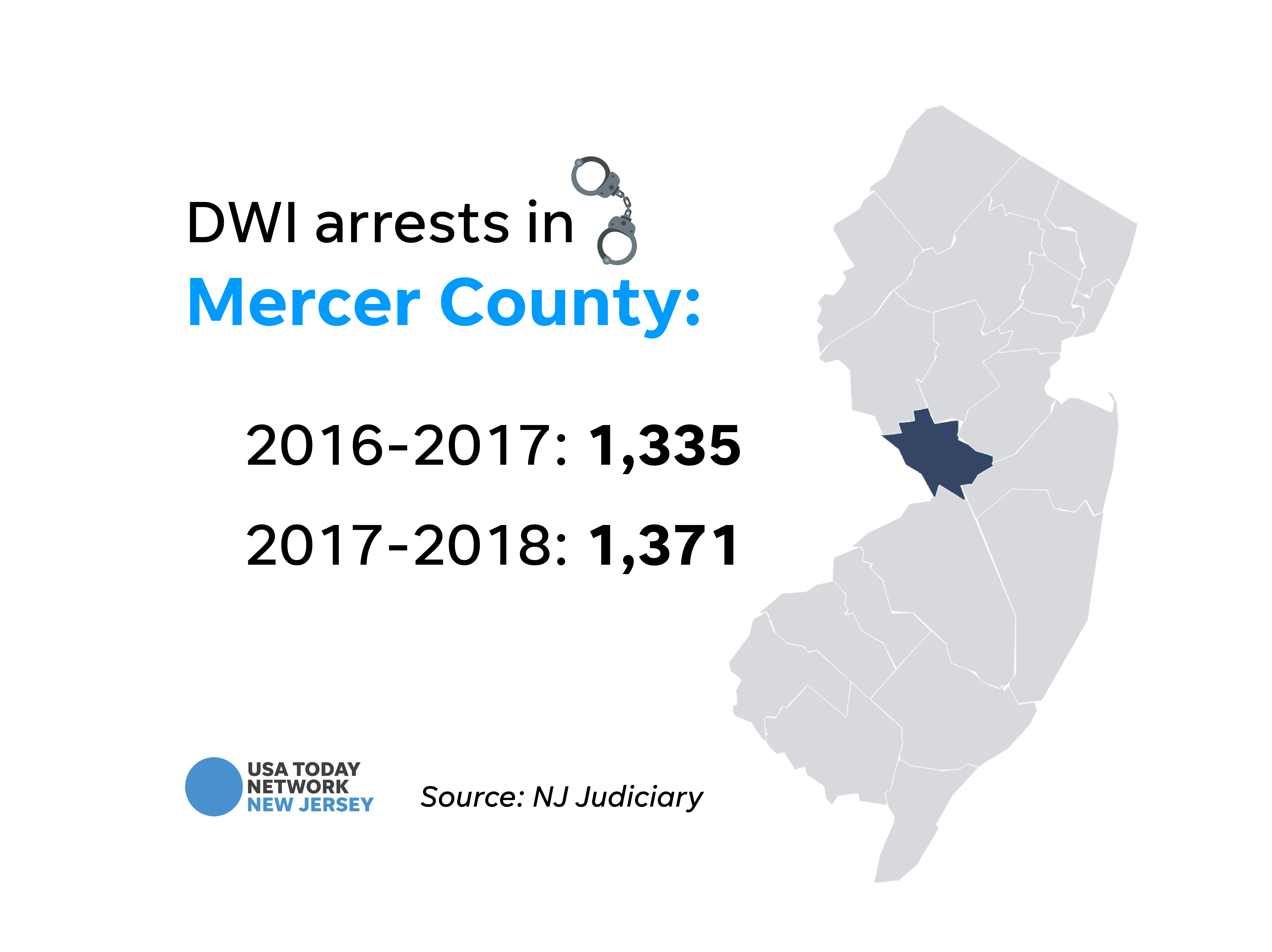 DWI arrests in Mercer County.